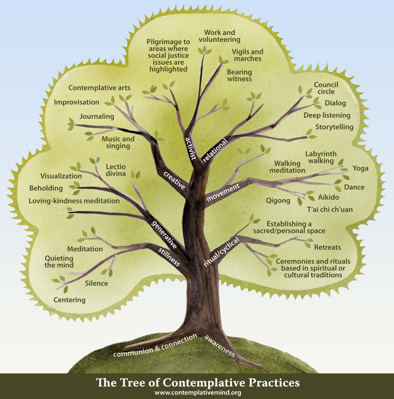 TREE- CONTEMPLATIVE